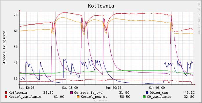 Przykład wykresu temperatur w kotłowni
