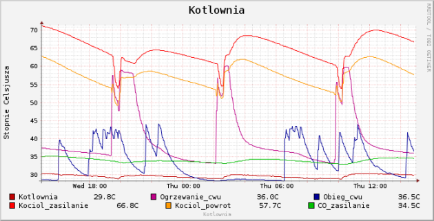 Wykres temperatur kotła na węgiel