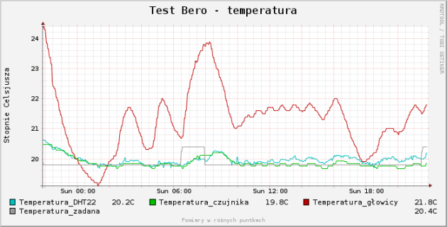 Bero - test utrzymania temperatury